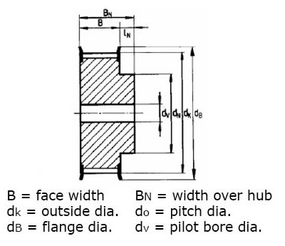 pulley dimensions