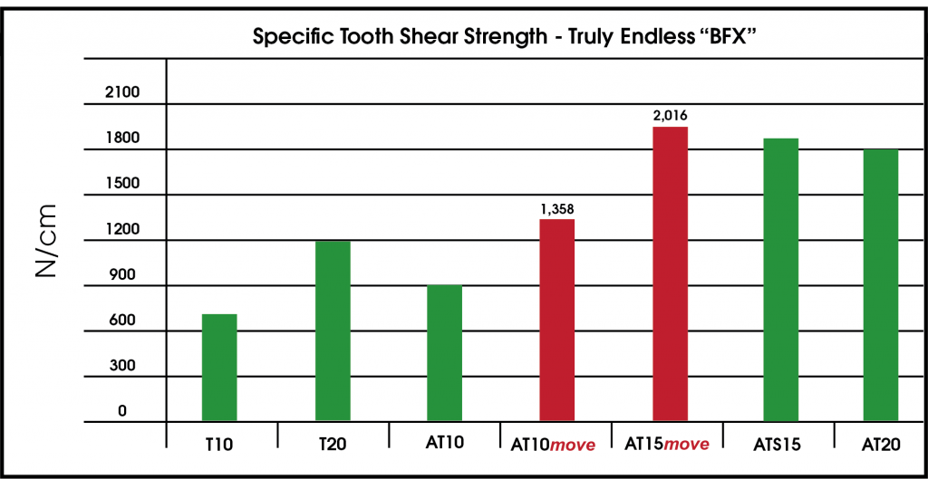 move-series tooth shear comparison chart