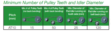 AT10 recommended pulley diameter chart