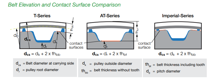 pulley contact surface diagram